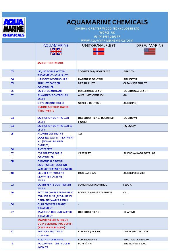 Aquamarine chemicals product comparison guid